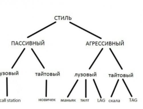 Типы игроков по классификации Poker Crusher™.